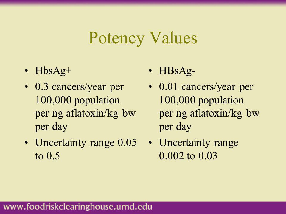Potency Values HbsAg+ 0.3 cancers/year per 100,000 population per ng aflatoxin/kg bw per day. Uncertainty range 0.05 to 0.5.