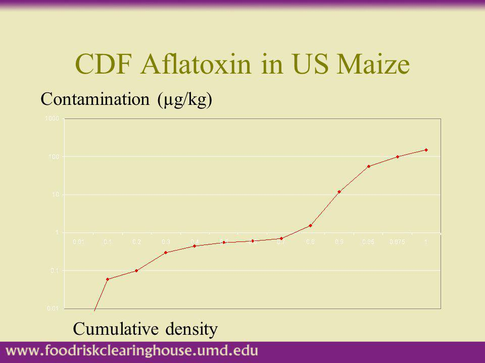 CDF Aflatoxin in US Maize