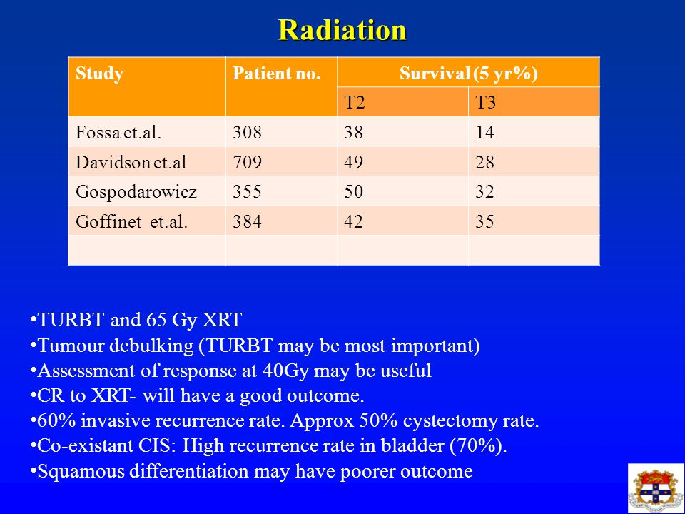 Radiation TURBT and 65 Gy XRT