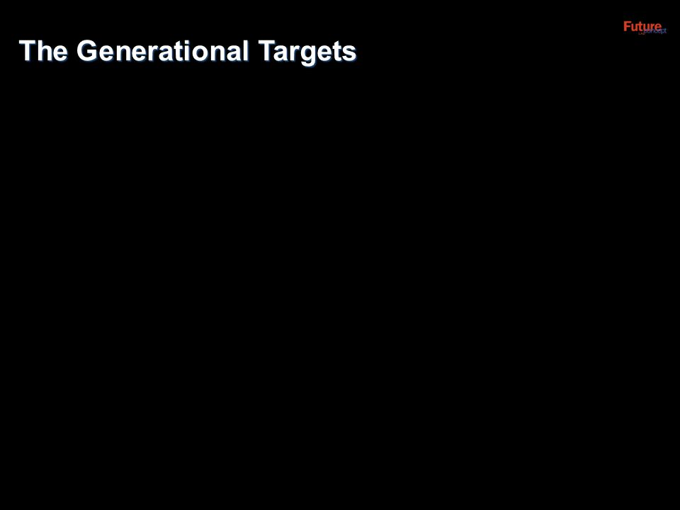 The Generational Targets
