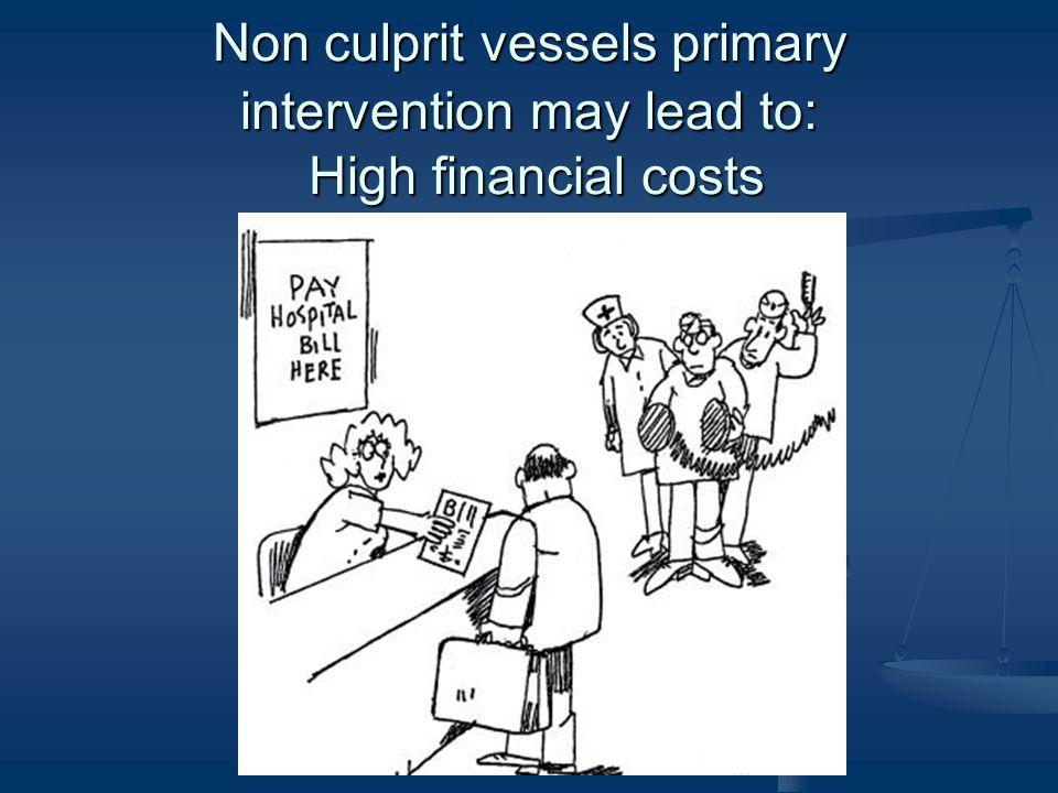 Non culprit vessels primary intervention may lead to: High financial costs