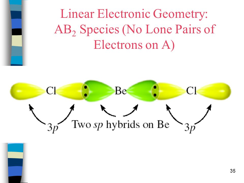 Linear Electronic Geometry: AB2 Species (No Lone Pairs of Electrons on A)