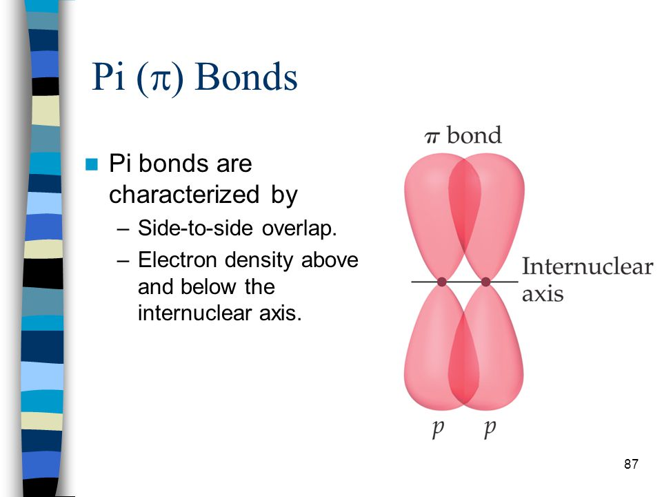 Pi () Bonds Pi bonds are characterized by Side-to-side overlap.