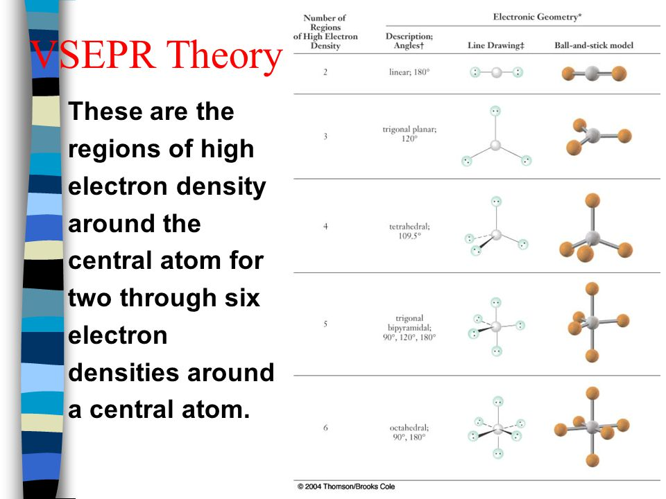 VSEPR Theory These are the regions of high electron density around the central atom for two through six electron densities around a central atom.