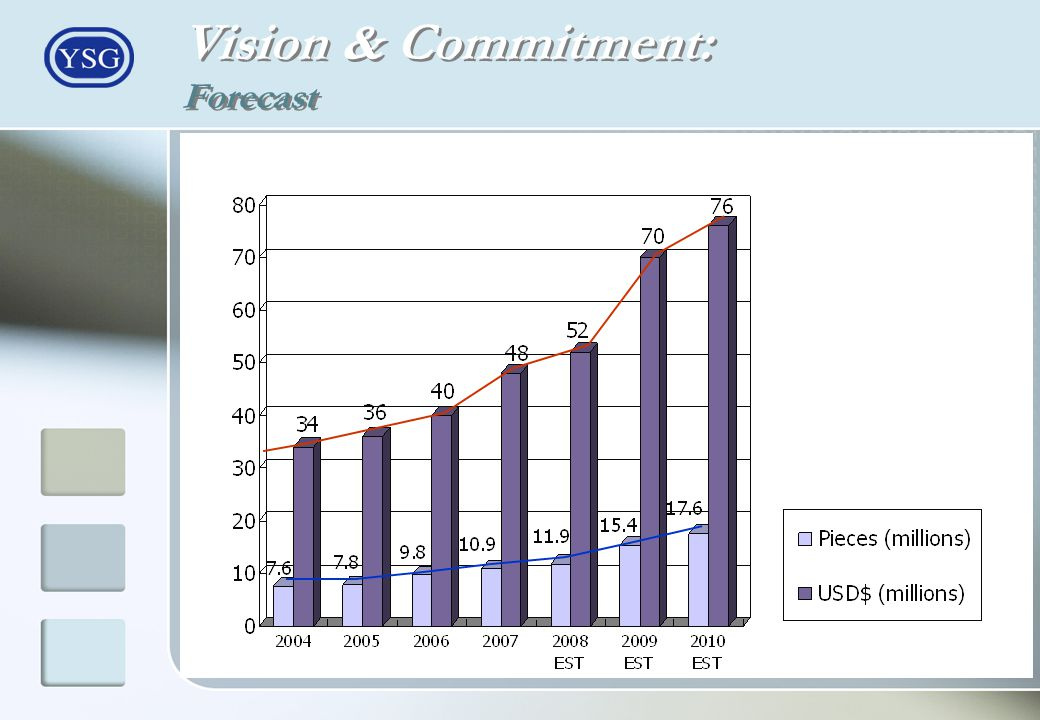 Vision & Commitment: Forecast