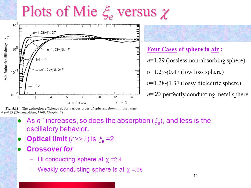 Plots of Mie xe versus c Four Cases of sphere in air : n=1.29 (lossless non-absorbing sphere) n=1.29-j0.47 (low loss sphere)