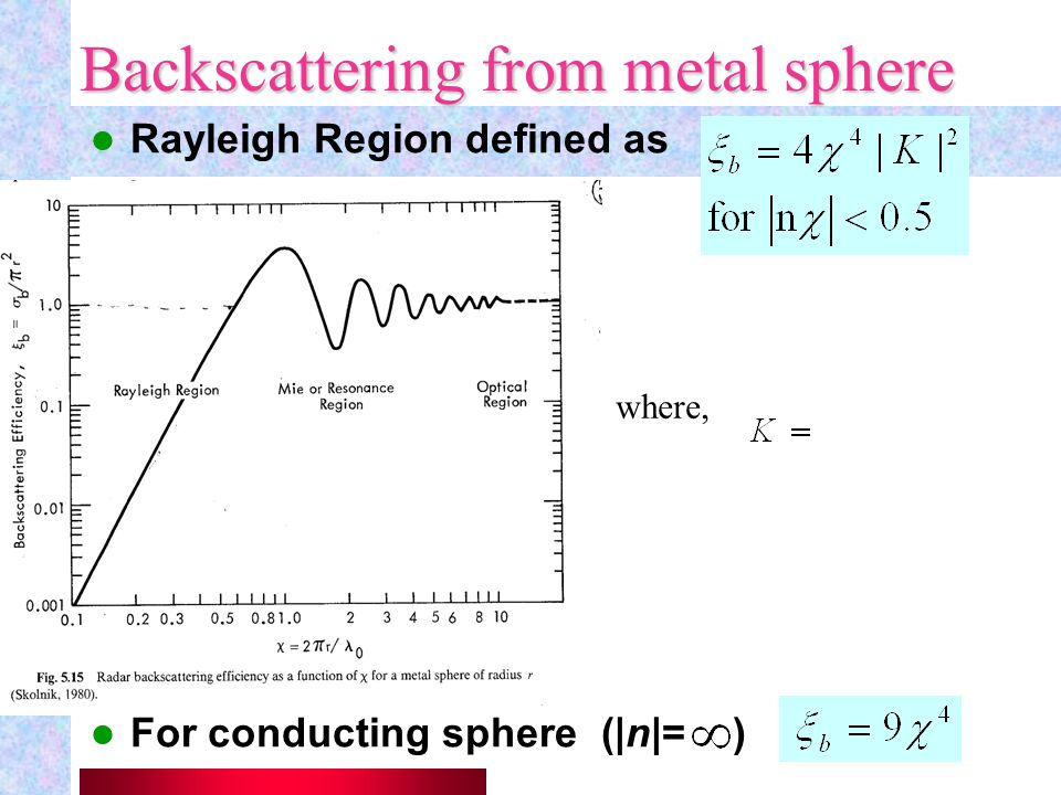 Backscattering from metal sphere
