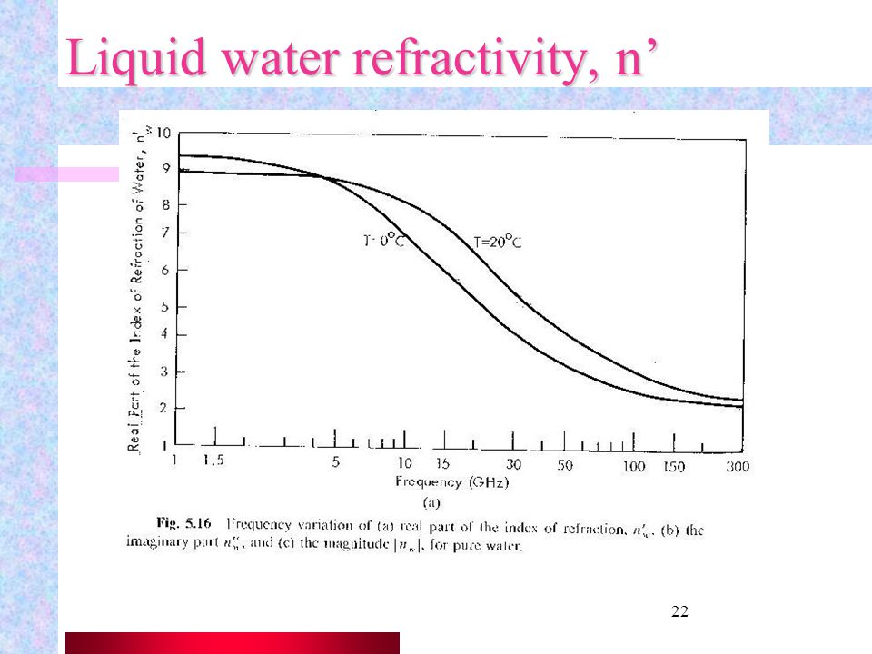 Liquid water refractivity, n'