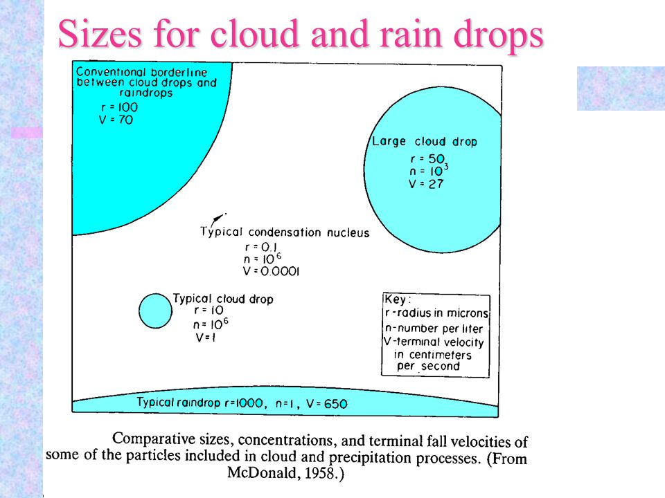 Sizes for cloud and rain drops