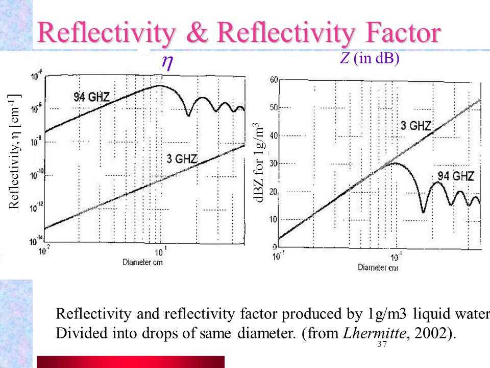 Reflectivity & Reflectivity Factor