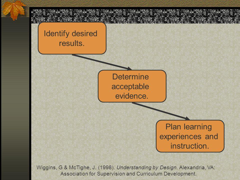 Identify desired results.