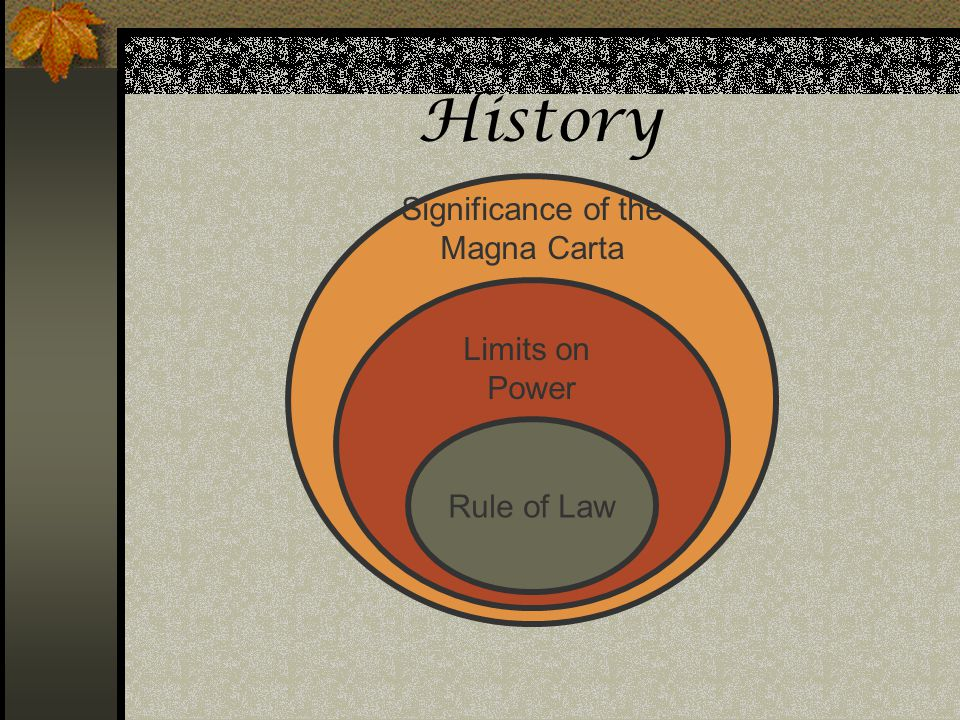 History Assessments: Significance of the Magna Carta Limits on Power
