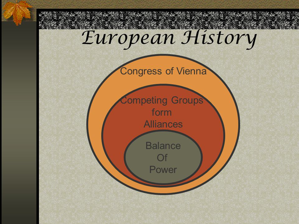 European History Assessments: Congress of Vienna Competing Groups form