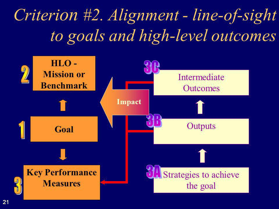 HLO - Mission or Benchmark Key Performance Measures
