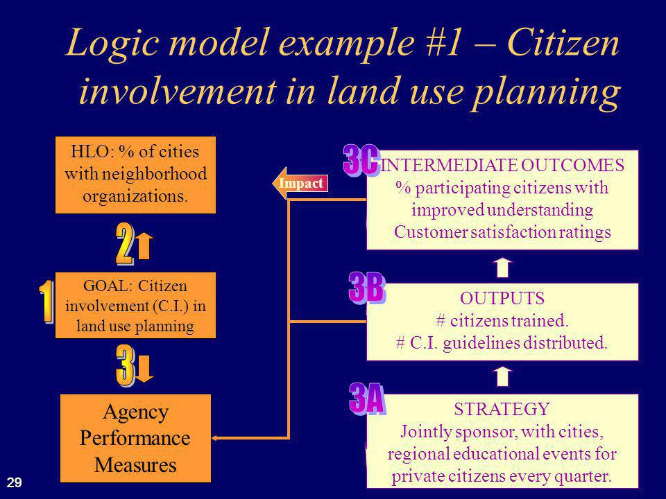 Logic model example #1 – Citizen involvement in land use planning