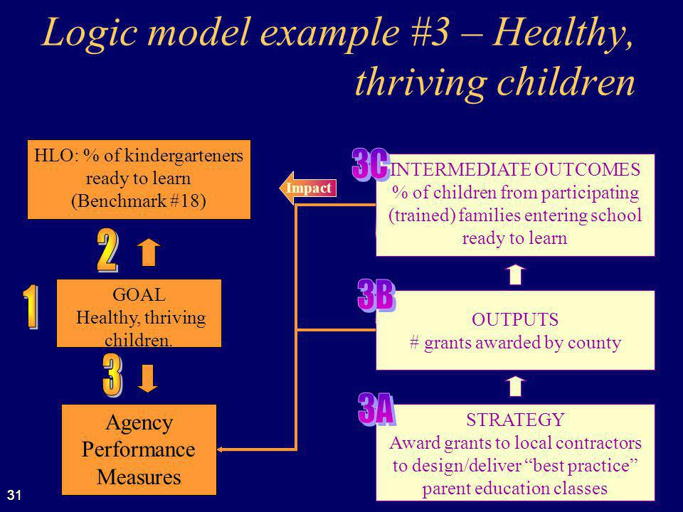 Logic model example #3 – Healthy, thriving children