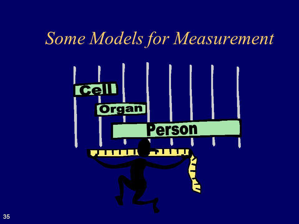 Some Models for Measurement
