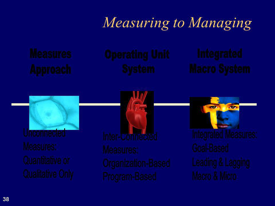 Measuring to Managing Measures Integrated Operating Unit Approach