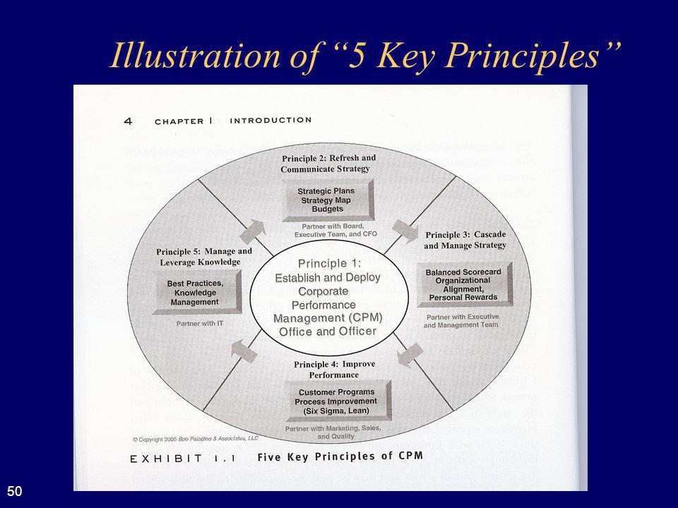 Illustration of 5 Key Principles