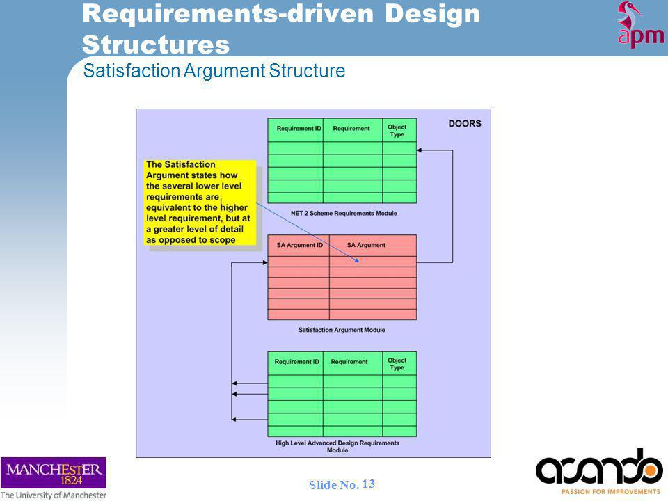 Requirements-driven Design Structures