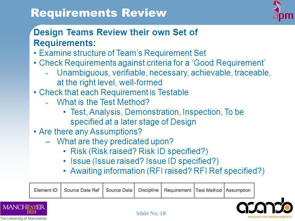 Requirements Review Design Teams Review their own Set of Requirements: