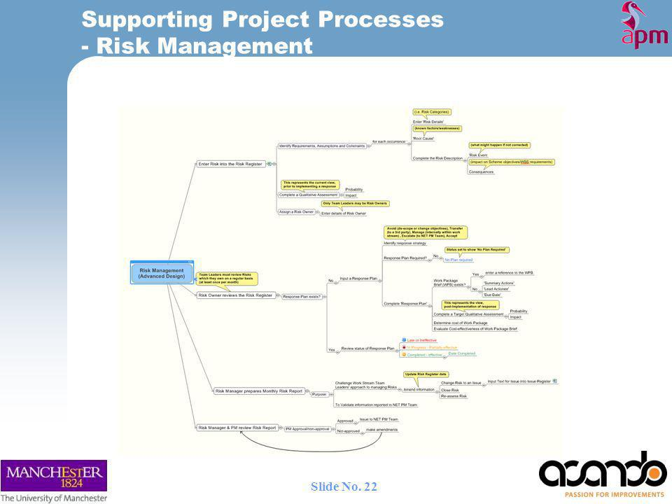 Supporting Project Processes - Risk Management