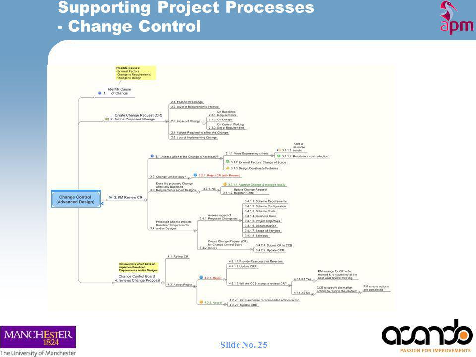 Supporting Project Processes - Change Control