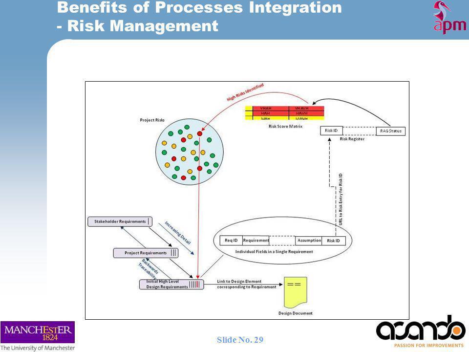 Benefits of Processes Integration - Risk Management