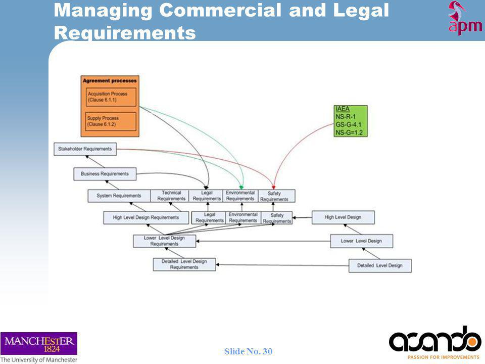 Managing Commercial and Legal Requirements