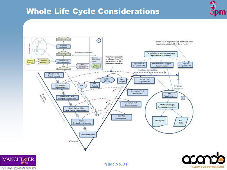 Whole Life Cycle Considerations