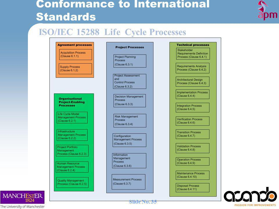 Conformance to International Standards