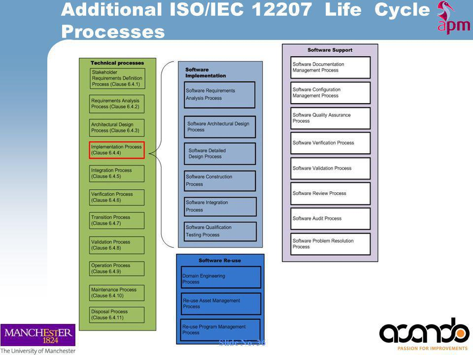 Additional ISO/IEC 12207 Life Cycle Processes