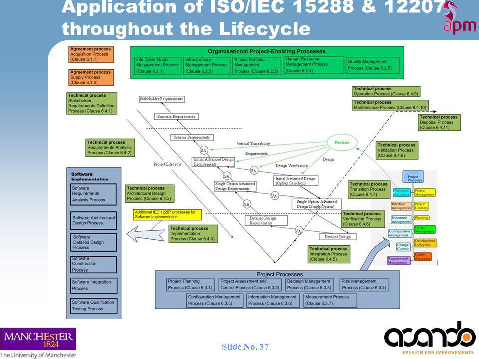 Application of ISO/IEC 15288 & 12207 throughout the Lifecycle