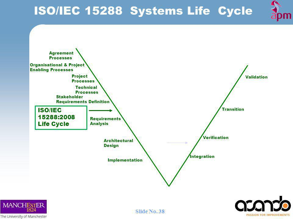ISO/IEC 15288 Systems Life Cycle