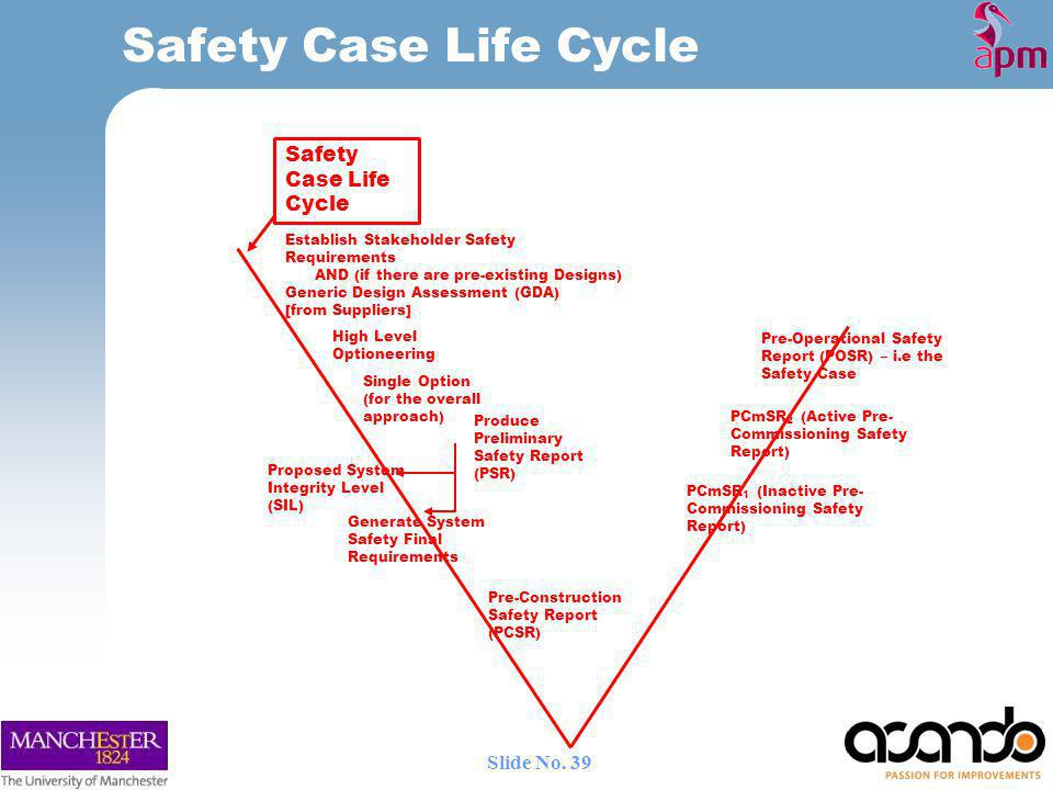 Safety Case Life Cycle Safety Case Life Cycle Slide No.