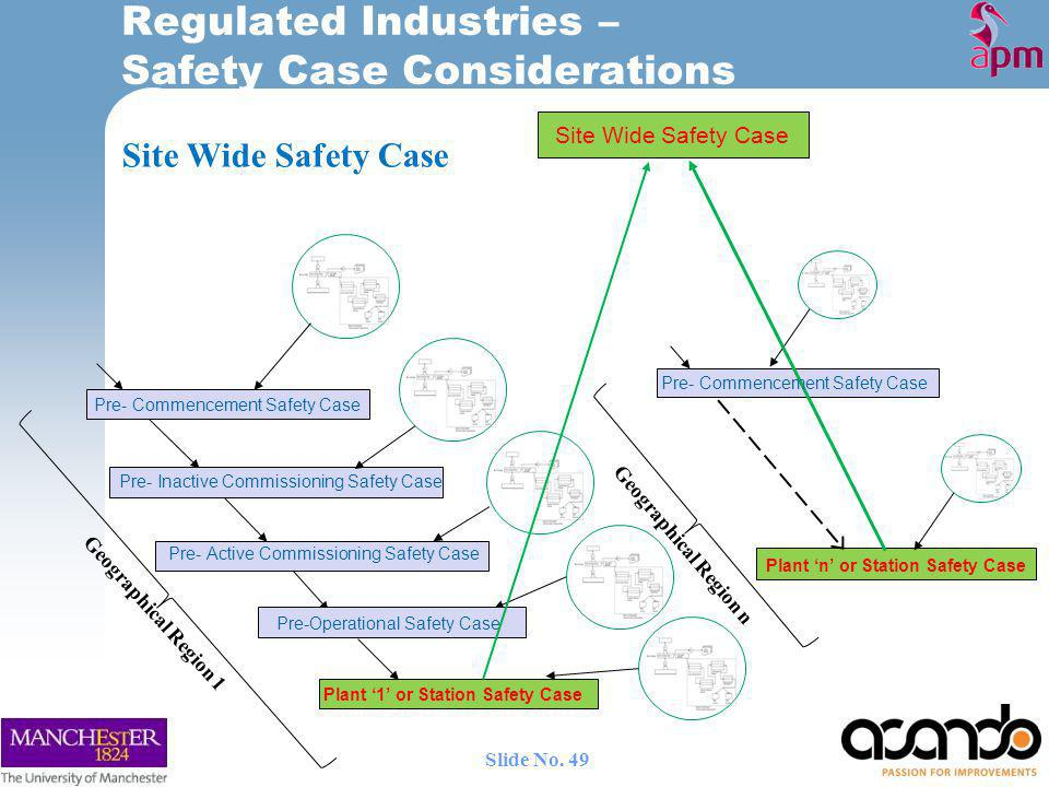 Regulated Industries – Safety Case Considerations