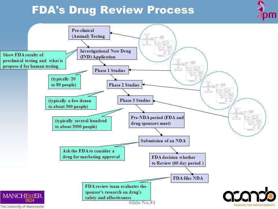 FDA s Drug Review Process