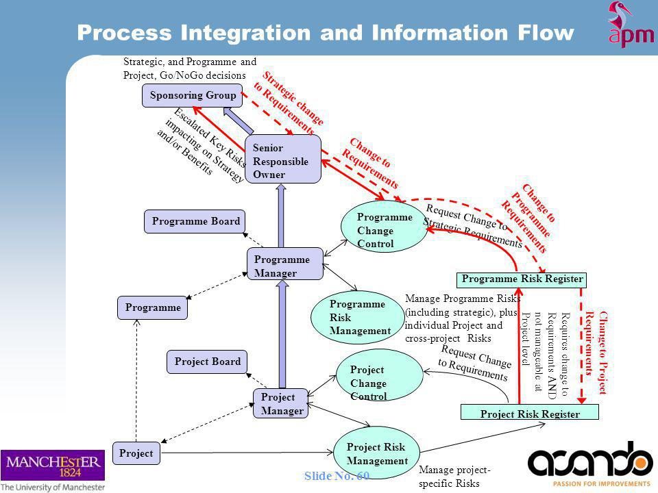 Process Integration and Information Flow