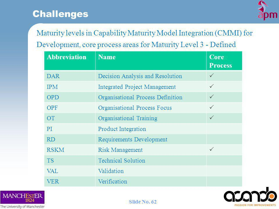 Challenges Maturity levels in Capability Maturity Model Integration (CMMI) for Development, core process areas for Maturity Level 3 - Defined.