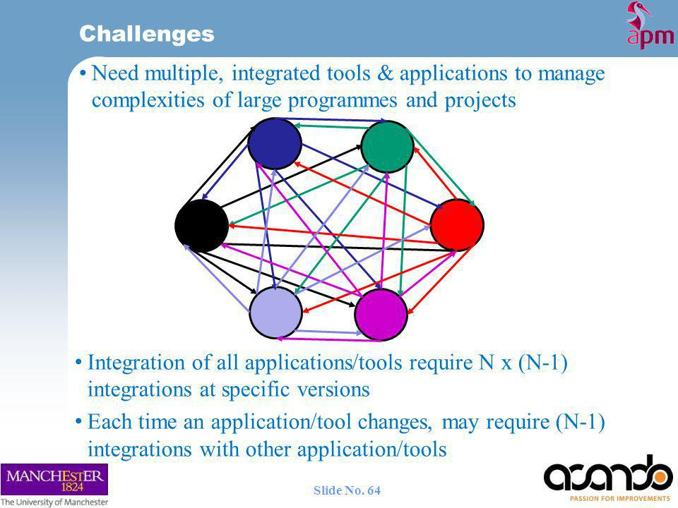 Challenges Need multiple, integrated tools & applications to manage complexities of large programmes and projects.