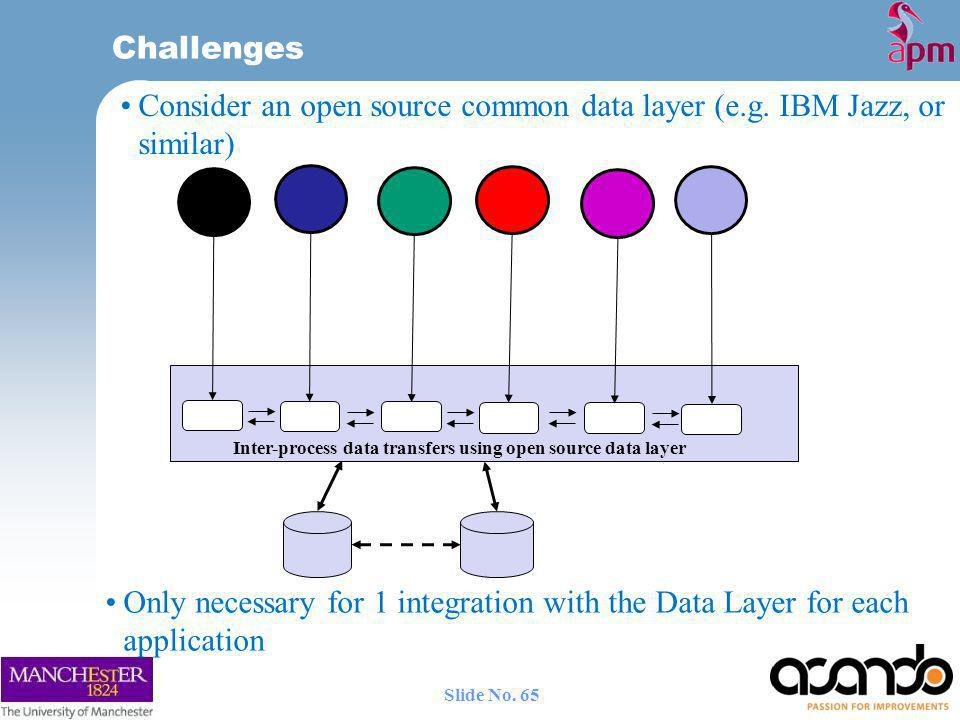 Consider an open source common data layer (e.g. IBM Jazz, or similar)