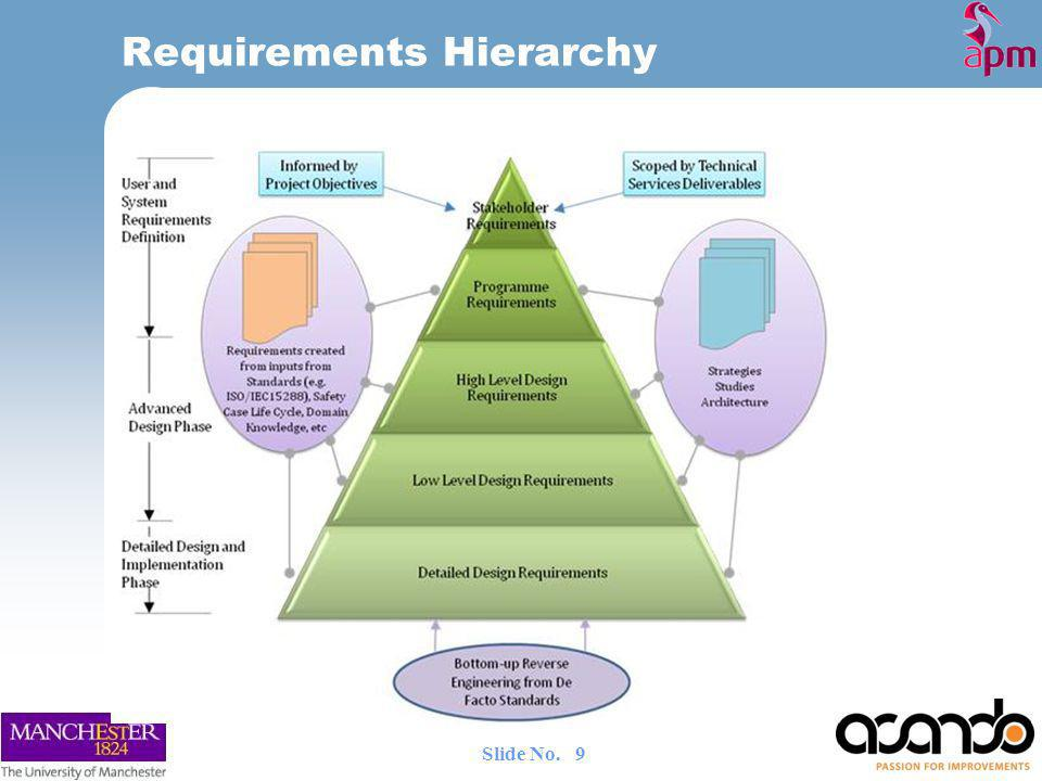 Requirements Hierarchy