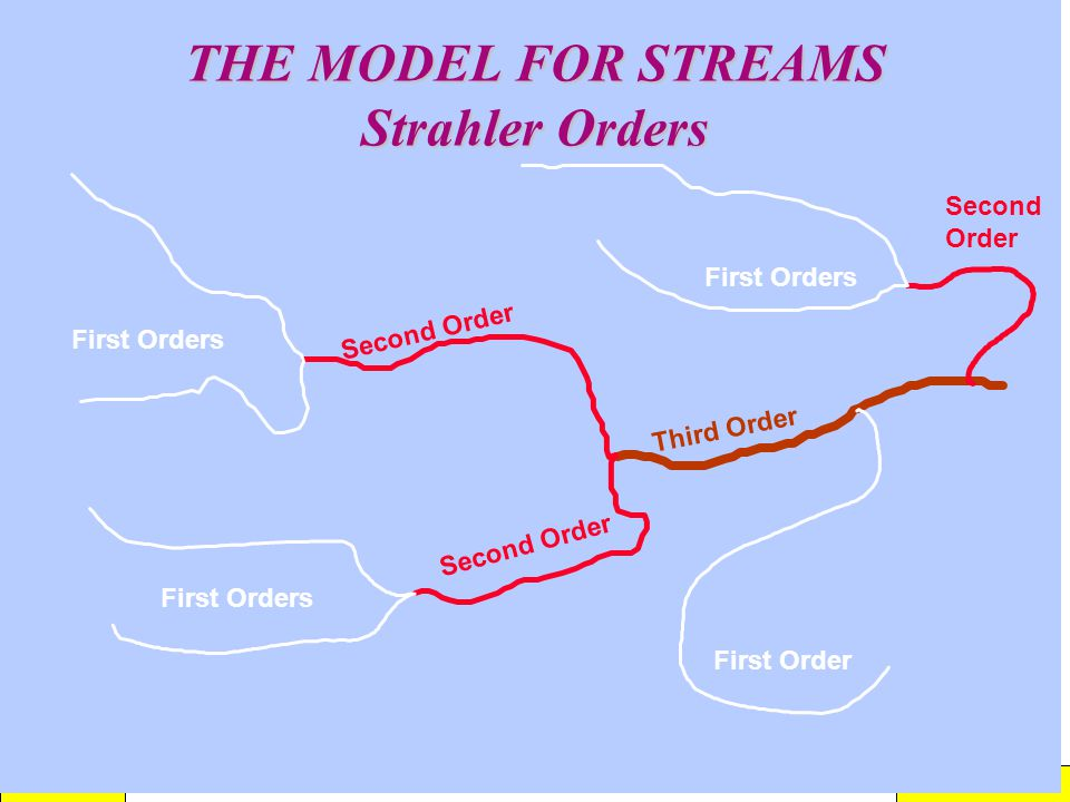 THE MODEL FOR STREAMS Strahler Orders