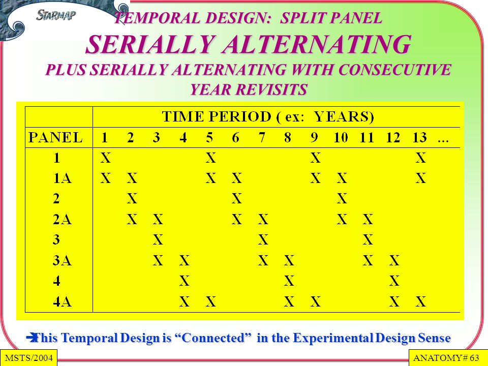 TEMPORAL DESIGN: SPLIT PANEL SERIALLY ALTERNATING PLUS SERIALLY ALTERNATING WITH CONSECUTIVE YEAR REVISITS
