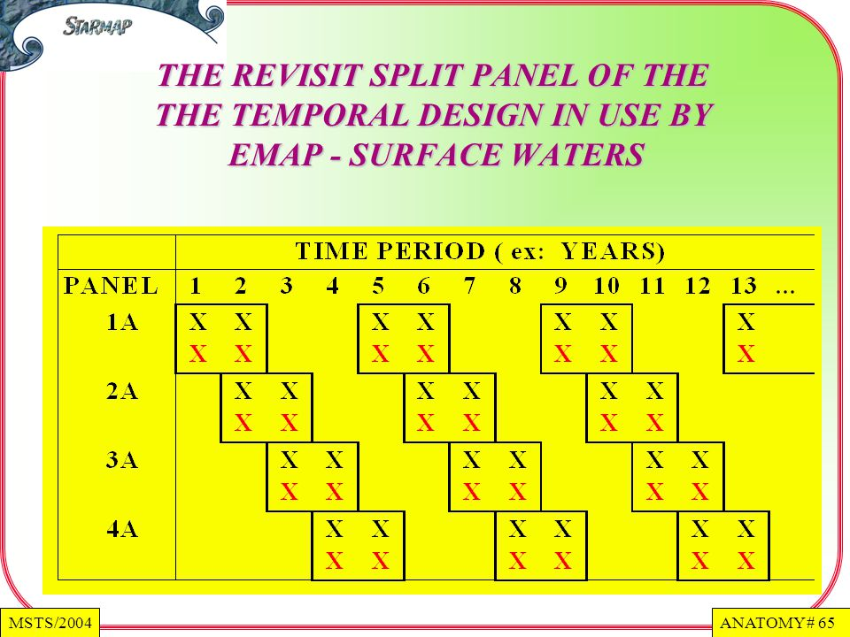THE REVISIT SPLIT PANEL OF THE THE TEMPORAL DESIGN IN USE BY EMAP - SURFACE WATERS