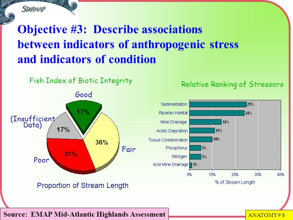 Source: EMAP Mid-Atlantic Highlands Assessment