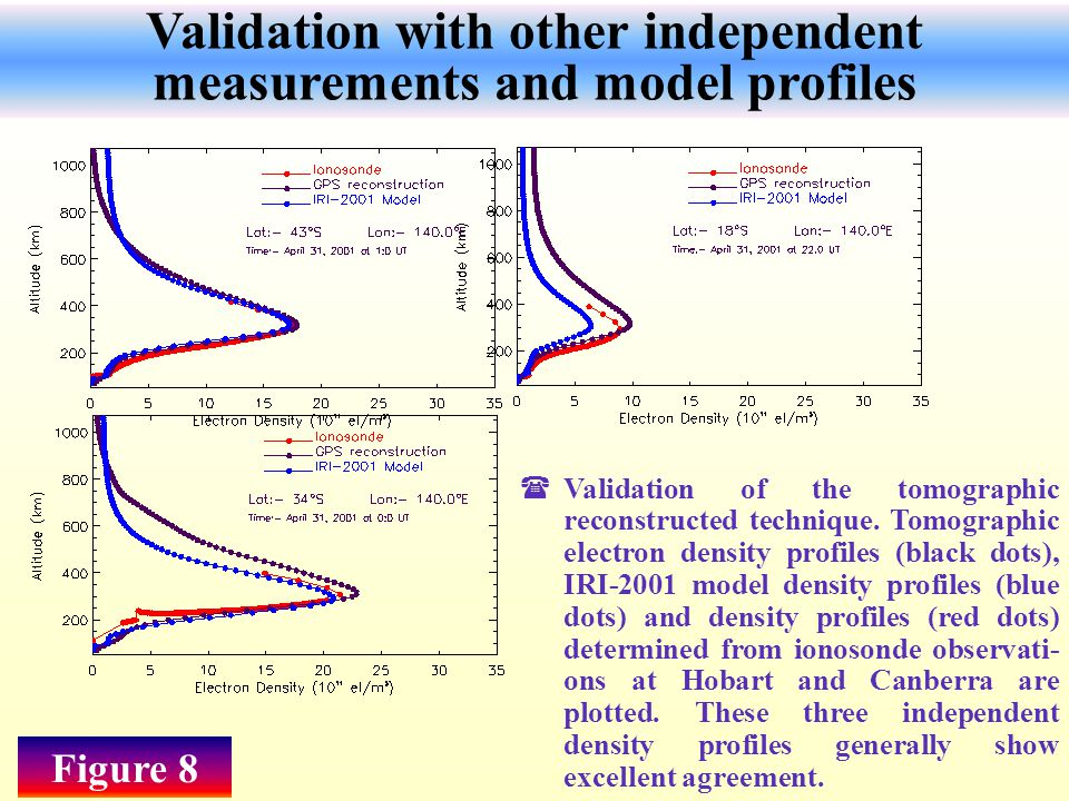 Validation with other independent measurements and model profiles