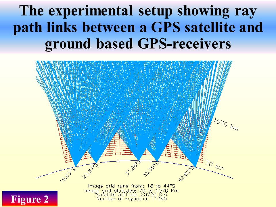 The experimental setup showing ray path links between a GPS satellite and ground based GPS-receivers