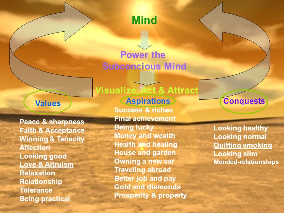 Mind Power the Subconcious Mind Visualize, Act & Attract Aspirations