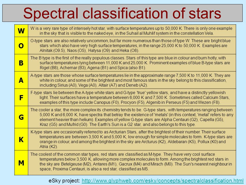 Spectral classification of stars